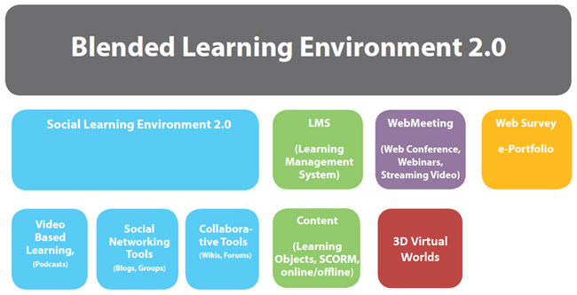 blended-learning-solutions-2_post_650x333